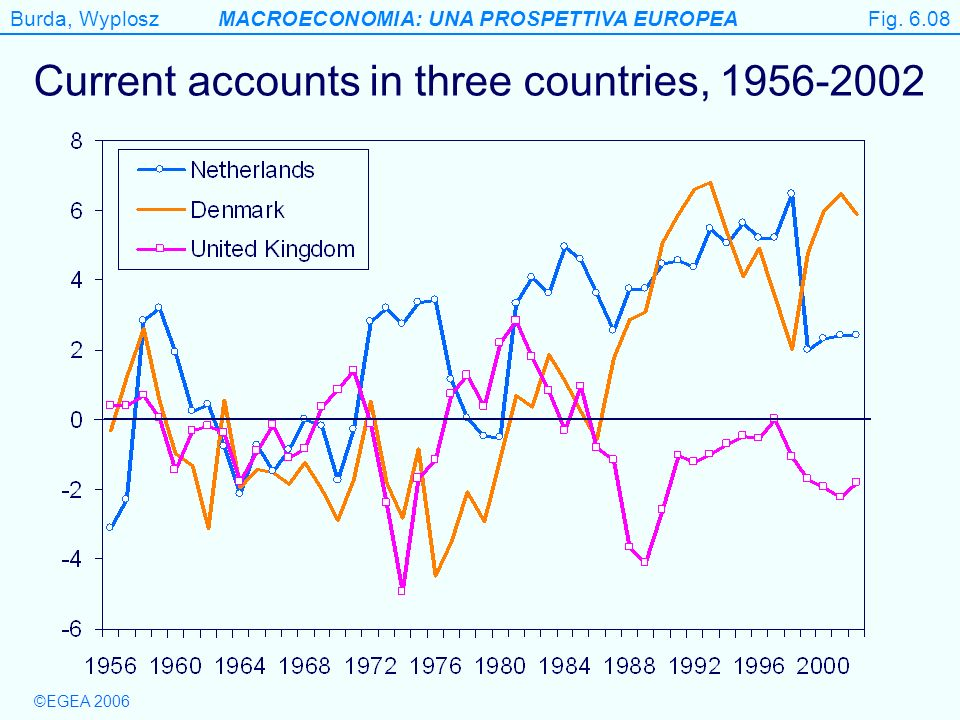 Burda, WyploszMACROECONOMIA: UNA PROSPETTIVA EUROPEA ©EGEA 2006 Figure 6.8 Current accounts in three countries, 1956-2002 Fig. 6.08