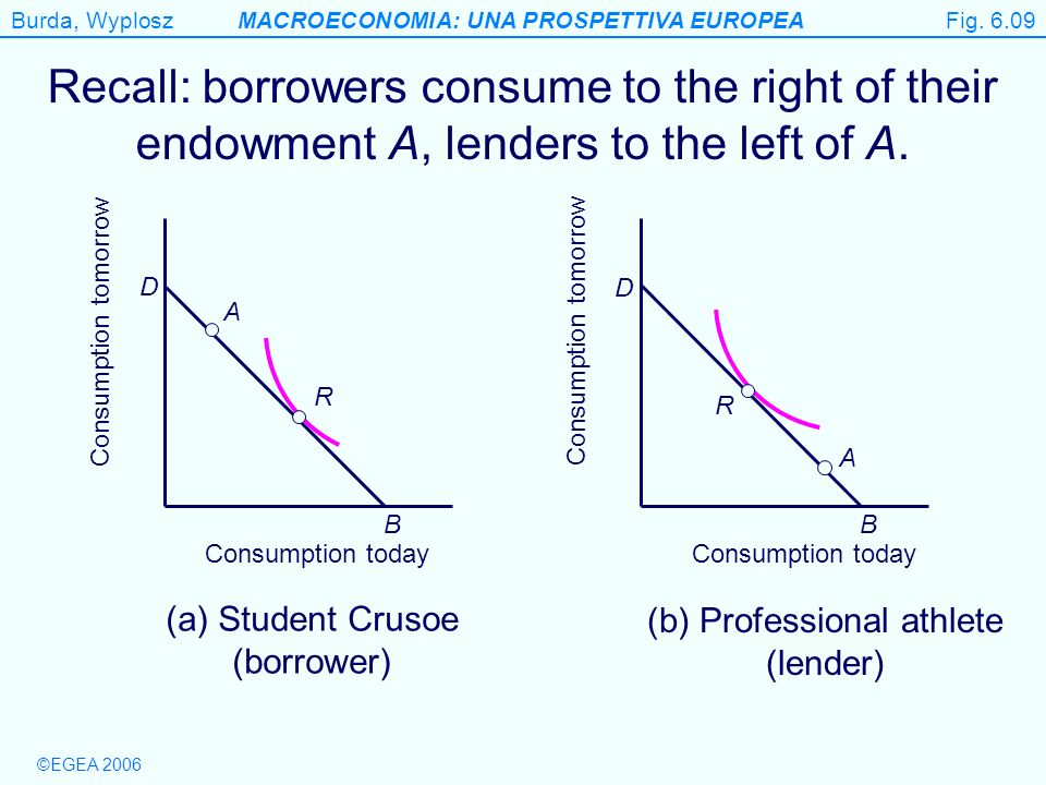 Burda, WyploszMACROECONOMIA: UNA PROSPETTIVA EUROPEA ©EGEA 2006 Figure 6.9 Recall: borrowers consume to the right of their endowment A, lenders to the