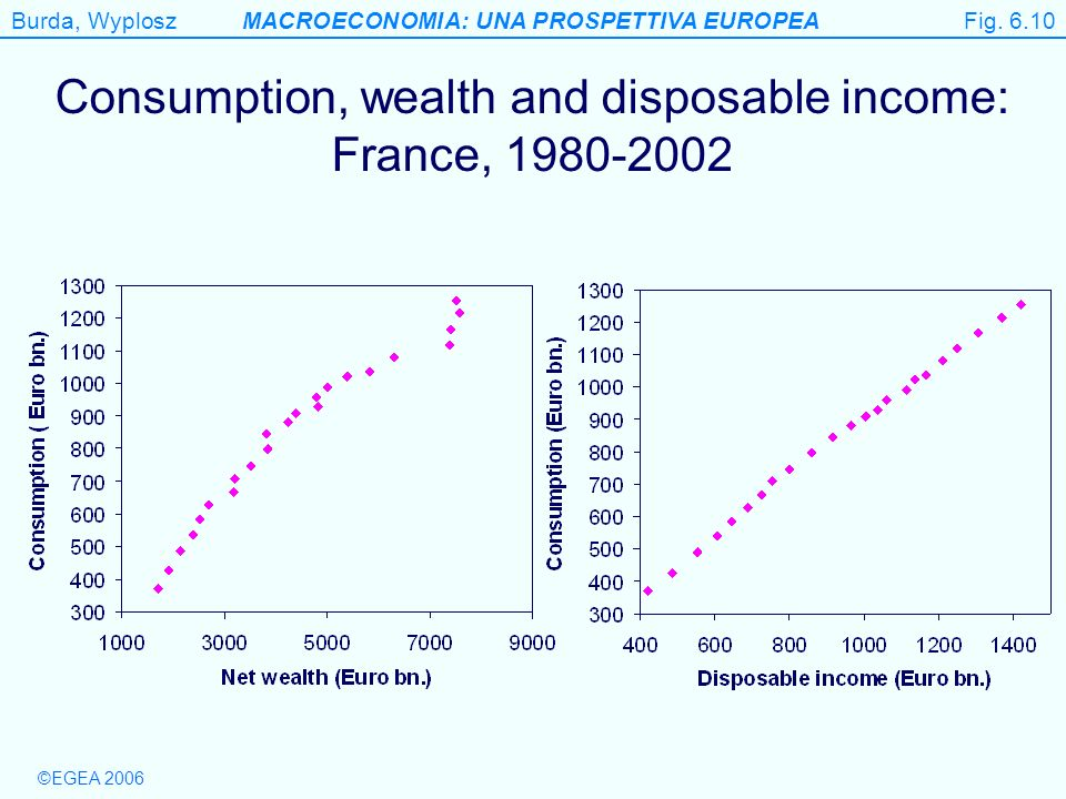 Burda, WyploszMACROECONOMIA: UNA PROSPETTIVA EUROPEA ©EGEA 2006 Fig. 6.10 Consumption, wealth and disposable income: France, 1980-2002 Fig. 6.10