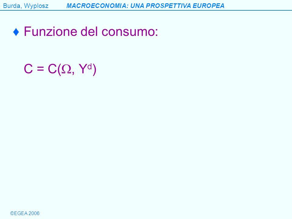 Burda, WyploszMACROECONOMIA: UNA PROSPETTIVA EUROPEA ©EGEA 2006 Funzione del consumo: C = C(, Y d )