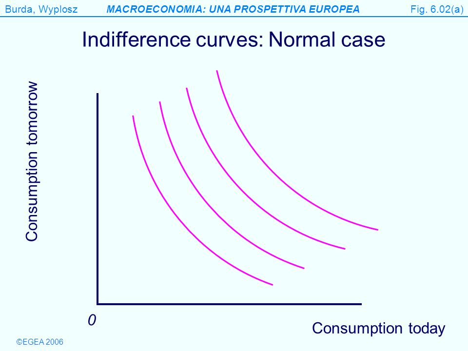 Burda, WyploszMACROECONOMIA: UNA PROSPETTIVA EUROPEA ©EGEA 2006 Figure 6.2(a) Consumption tomorrow 0 Indifference curves: Normal case Consumption toda