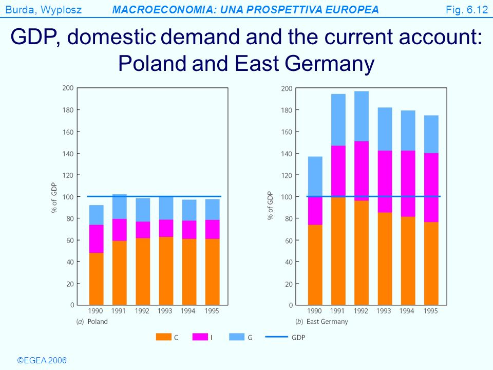Burda, WyploszMACROECONOMIA: UNA PROSPETTIVA EUROPEA ©EGEA 2006 Figure 6.12 GDP, domestic demand and the current account: Poland and East Germany Fig.