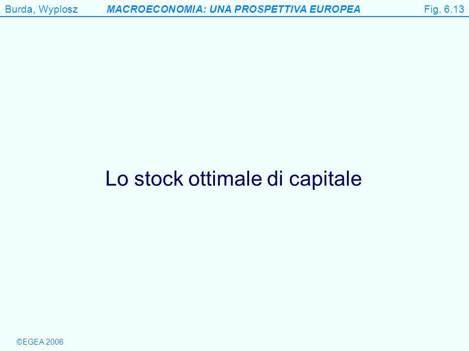 Burda, WyploszMACROECONOMIA: UNA PROSPETTIVA EUROPEA ©EGEA 2006 Figure 6.13 Lo stock ottimale di capitale Fig. 6.13