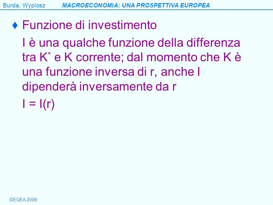Burda, WyploszMACROECONOMIA: UNA PROSPETTIVA EUROPEA ©EGEA 2006 Funzione di investimento I è una qualche funzione della differenza tra K * e K corrent