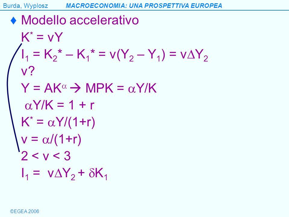 Burda, WyploszMACROECONOMIA: UNA PROSPETTIVA EUROPEA ©EGEA 2006 Modello accelerativo K * = vY I 1 = K 2 * – K 1 * = v(Y 2 – Y 1 ) = v Y 2 v? Y = AK MP