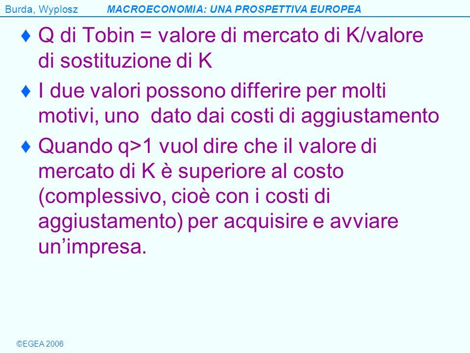 Burda, WyploszMACROECONOMIA: UNA PROSPETTIVA EUROPEA ©EGEA 2006 Q di Tobin = valore di mercato di K/valore di sostituzione di K I due valori possono d