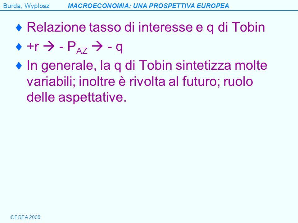 Burda, WyploszMACROECONOMIA: UNA PROSPETTIVA EUROPEA ©EGEA 2006 Relazione tasso di interesse e q di Tobin +r - P AZ - q In generale, la q di Tobin sin