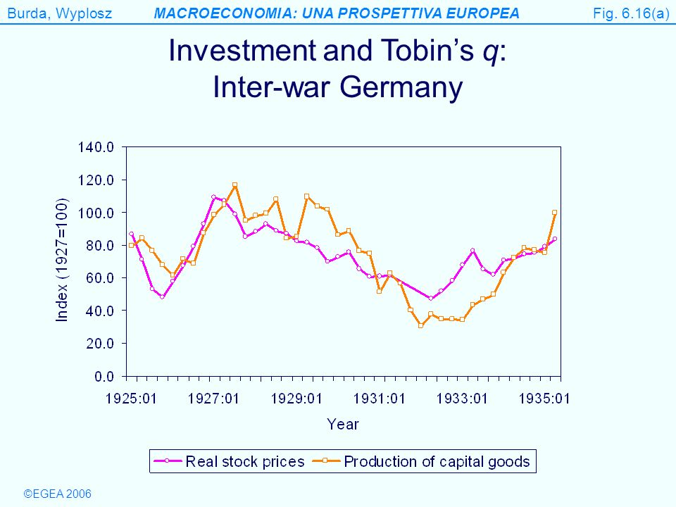 Burda, WyploszMACROECONOMIA: UNA PROSPETTIVA EUROPEA ©EGEA 2006 Figure 6.16(a) Investment and Tobins q: Inter-war Germany Fig. 6.16(a)