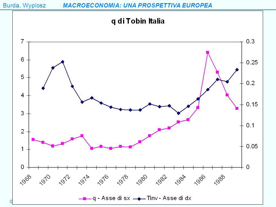 Burda, WyploszMACROECONOMIA: UNA PROSPETTIVA EUROPEA ©EGEA 2006