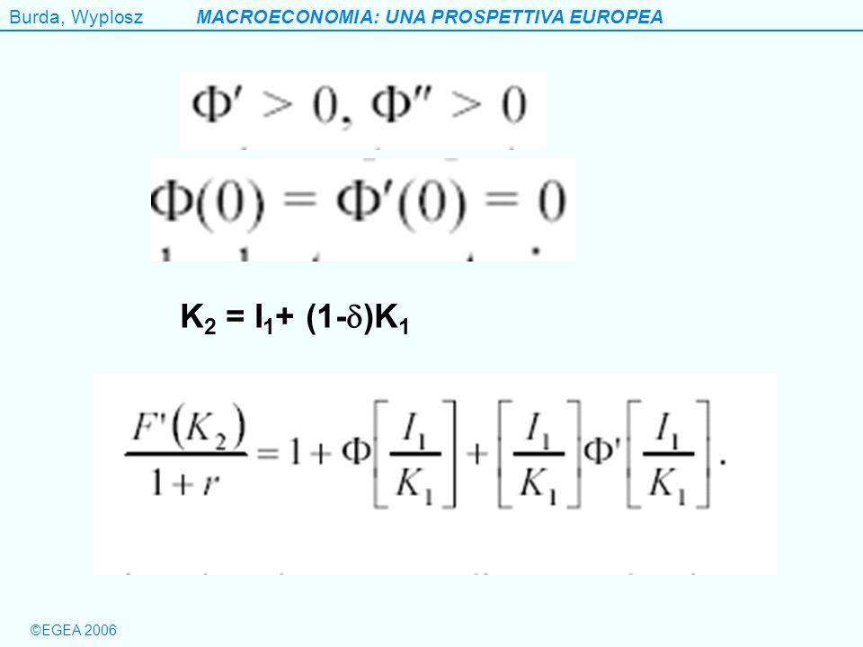 Burda, WyploszMACROECONOMIA: UNA PROSPETTIVA EUROPEA ©EGEA 2006 K 2 = I 1 + (1- )K 1