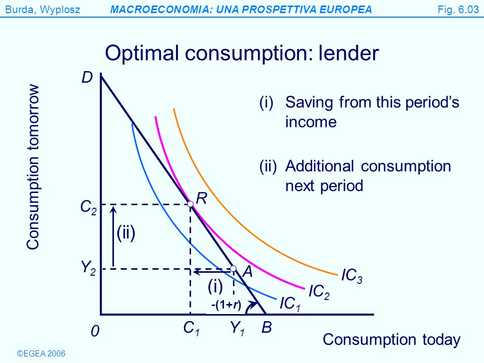 Burda, WyploszMACROECONOMIA: UNA PROSPETTIVA EUROPEA ©EGEA 2006 Figure 6.3(b) Consumption tomorrow 0 Optimal consumption: lender A Y1Y1 Y2Y2 B IC 1 IC