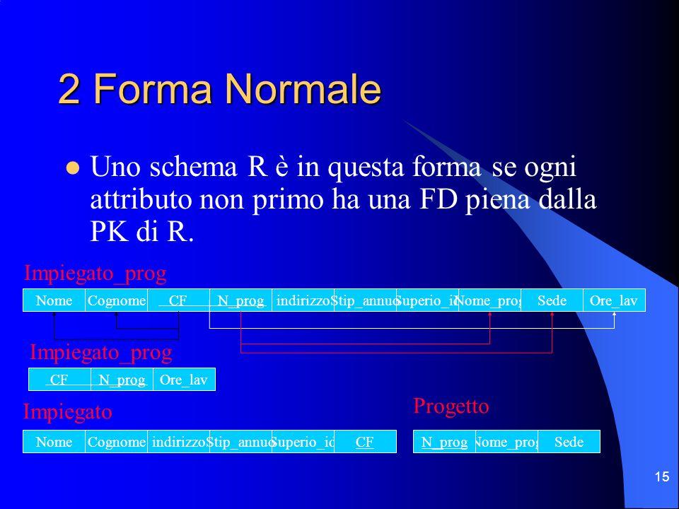 15 2 Forma Normale Uno schema R è in questa forma se ogni attributo non primo ha una FD piena dalla PK di R.