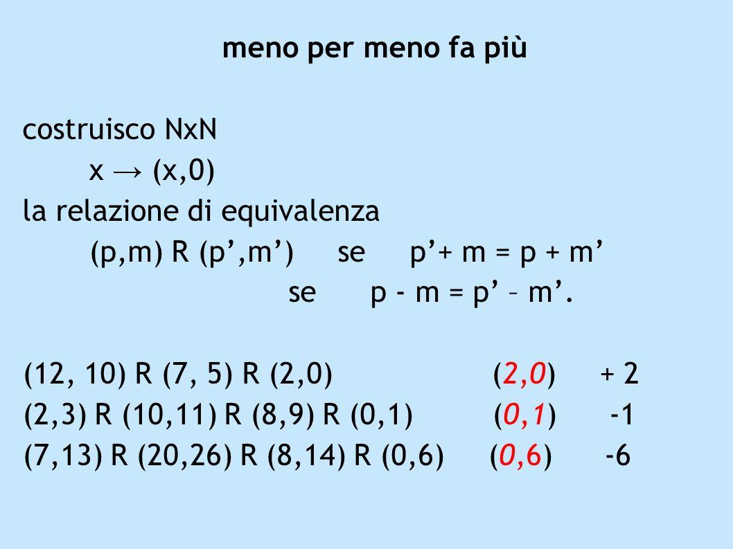 meno per meno fa più costruisco NxN x (x,0) la relazione di equivalenza (p,m) R (p,m) se p+ m = p + m se p - m = p – m. (12, 10) R (7, 5) R (2,0) (2,0