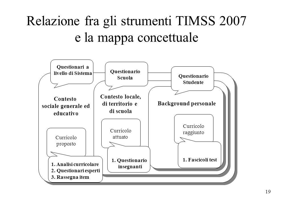 19 Relazione fra gli strumenti TIMSS 2007 e la mappa concettuale Questionari a livello di Sistema Questionario Scuola Questionario Studente Contesto s