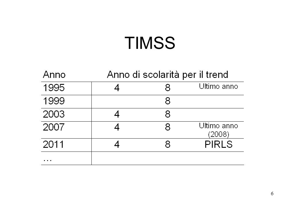 6 TIMSS