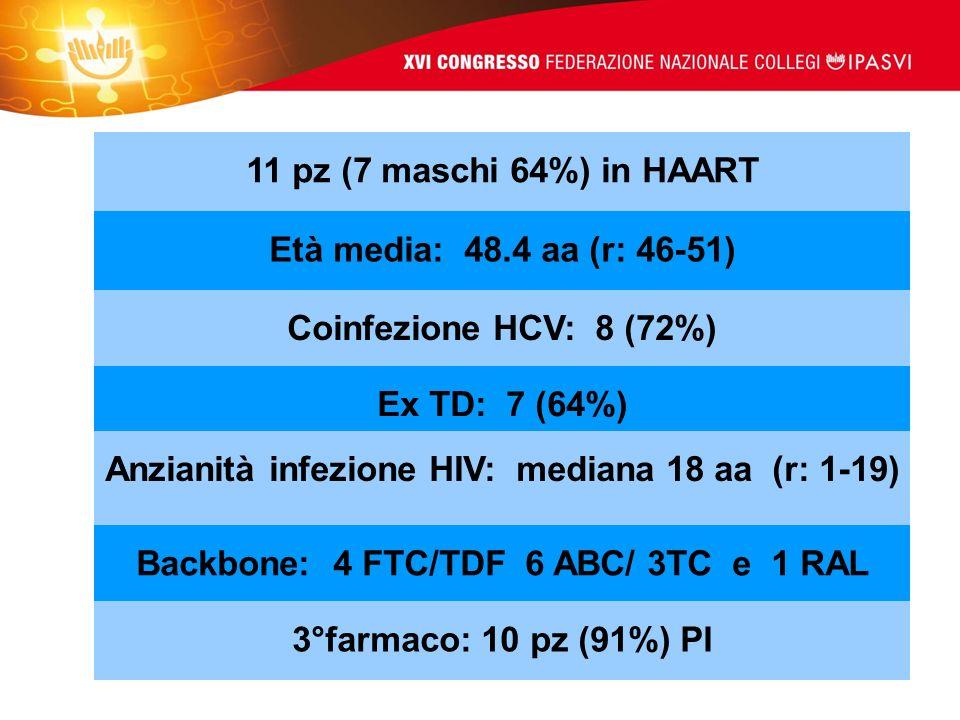 11 pz (7 maschi 64%) in HAART Età media: 48.4 aa (r: 46-51) Coinfezione HCV: 8 (72%) Ex TD: 7 (64%) Anzianità infezione HIV: mediana 18 aa (r: 1-19) B