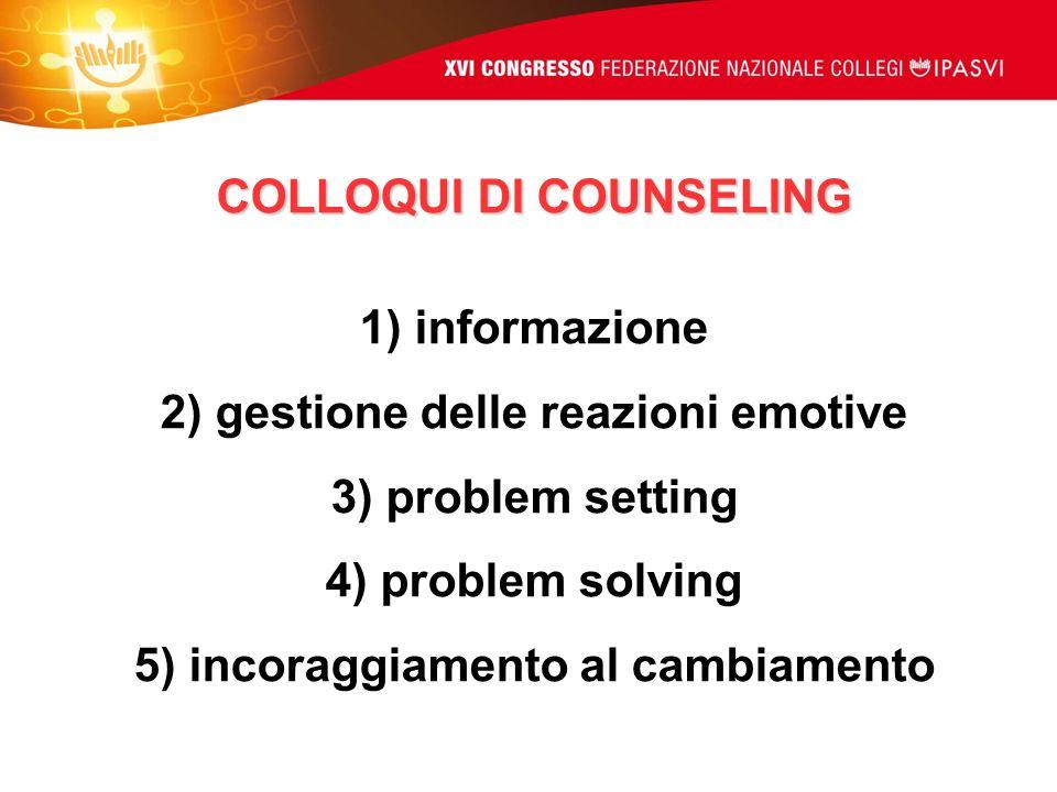 COLLOQUI DI COUNSELING 1) informazione 2) gestione delle reazioni emotive 3) problem setting 4) problem solving 5) incoraggiamento al cambiamento