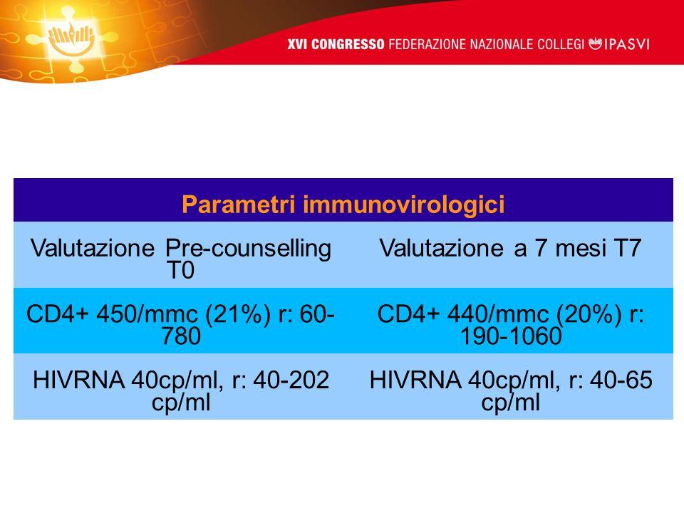 Parametri immunovirologici Valutazione Pre-counselling T0 Valutazione a 7 mesi T7 CD4+ 450/mmc (21%) r: 60- 780 CD4+ 440/mmc (20%) r: 190-1060 HIVRNA