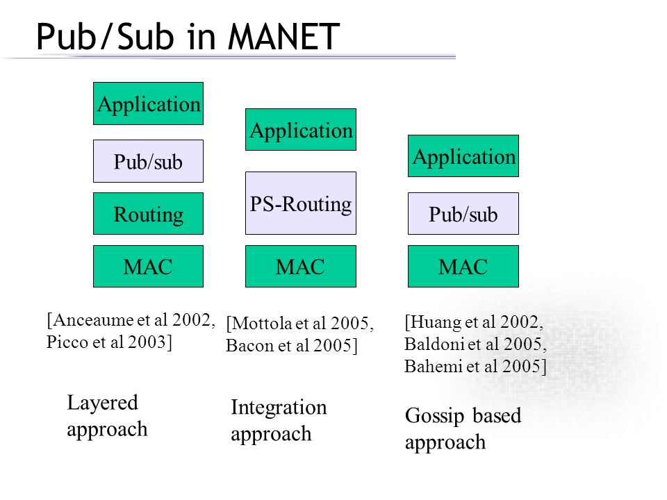 Pub/Sub in MANET MAC RoutingPub/sub MAC PS-Routing Application MAC Application Pub/sub [Huang et al 2002, Baldoni et al 2005, Bahemi et al 2005] [Mott