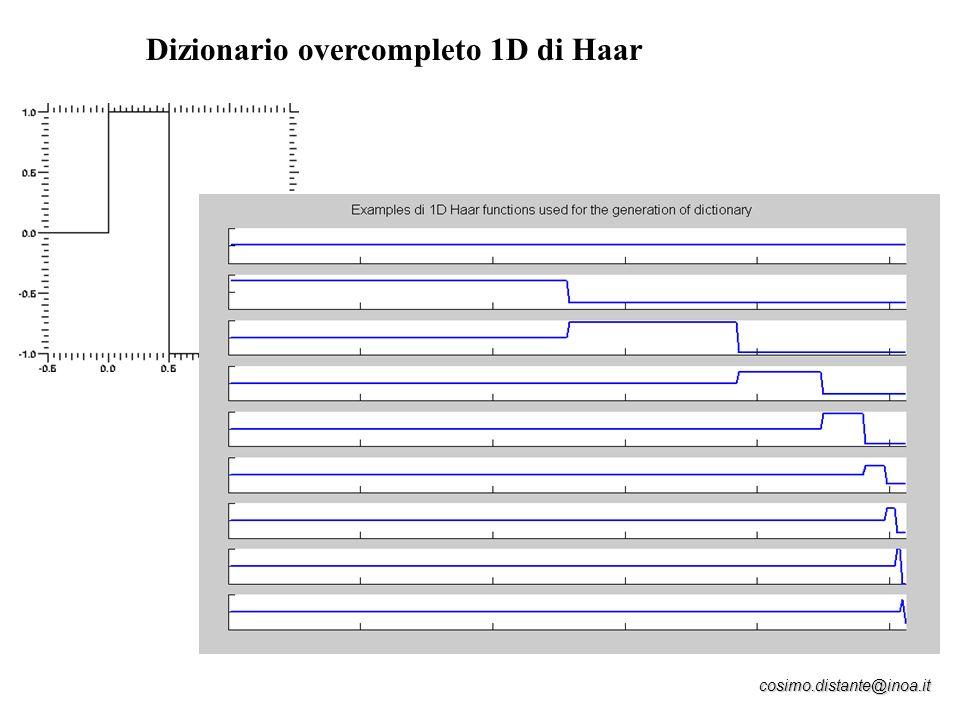cosimo.distante@inoa.it Dizionario overcompleto 1D di Haar