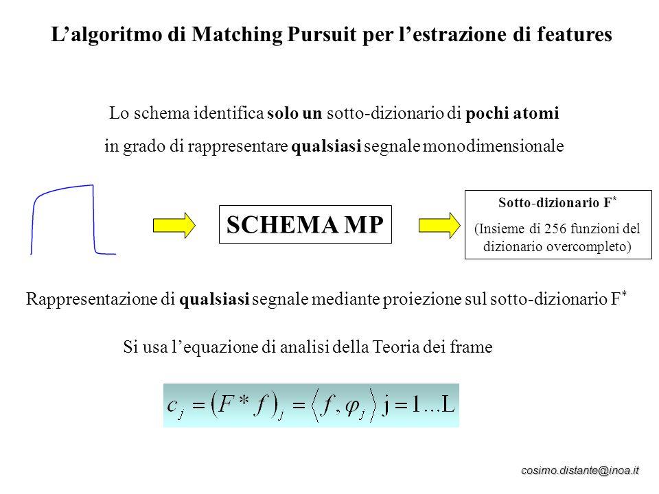 cosimo.distante@inoa.it Lalgoritmo di Matching Pursuit per lestrazione di features Lo schema identifica solo un sotto-dizionario di pochi atomi in gra