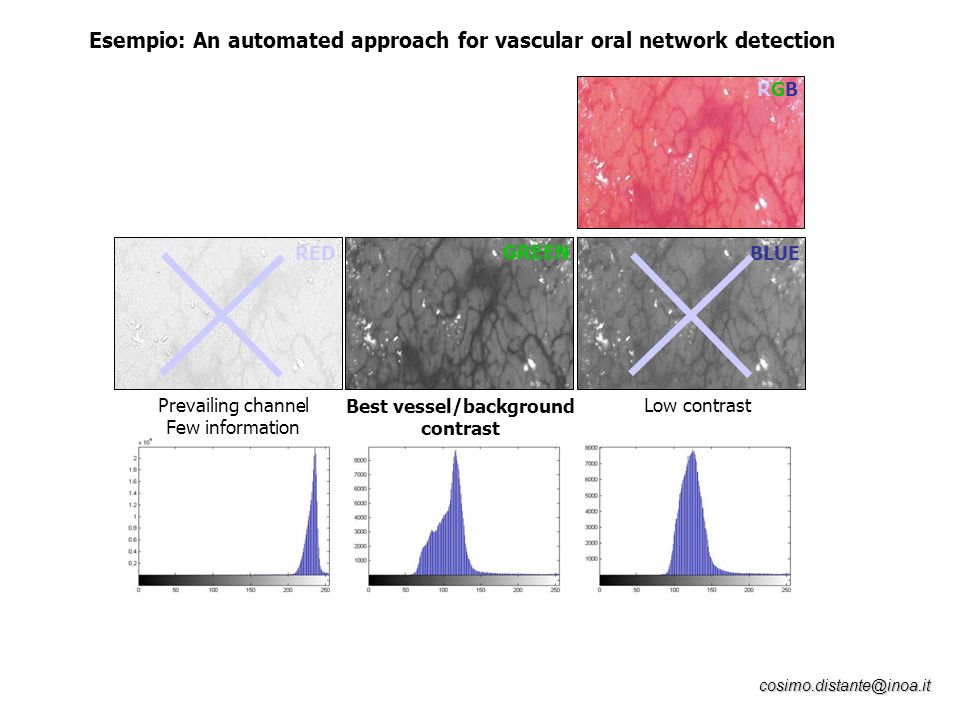 cosimo.distante@inoa.it Esempio: An automated approach for vascular oral network detection RED RGBRGB GREEN BLUE Prevailing channel Few information Be