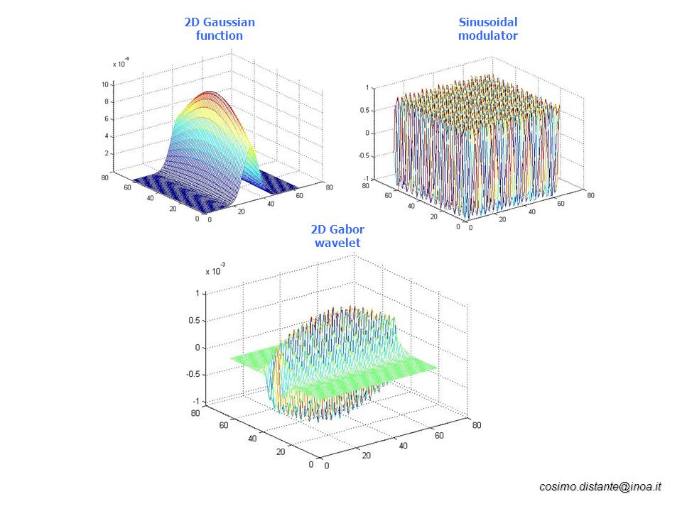 cosimo.distante@inoa.it 2D Gaussian function Sinusoidal modulator 2D Gabor wavelet