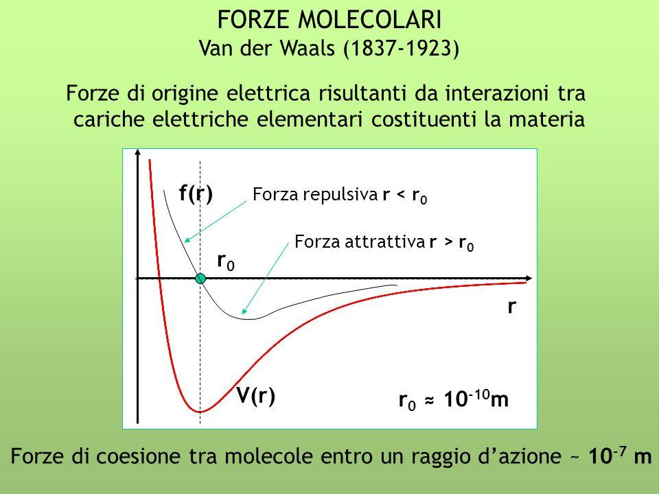 FORZE MOLECOLARI Van der Waals (1837-1923) Forze di origine elettrica risultanti da interazioni tra cariche elettriche elementari costituenti la mater