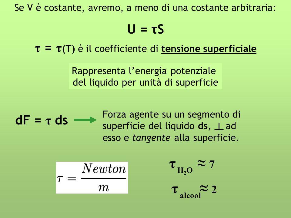 Se V è costante, avremo, a meno di una costante arbitraria: U = τS τ = τ (T) è il coefficiente di tensione superficiale Rappresenta lenergia potenzial