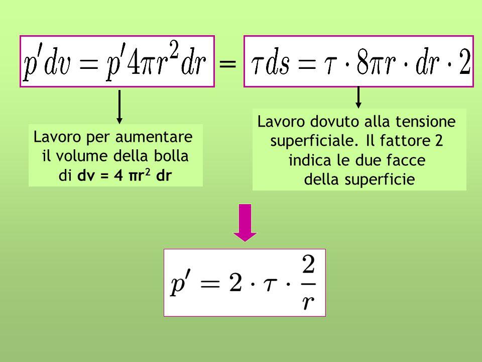 Lavoro per aumentare il volume della bolla di dv = 4 πr 2 dr Lavoro dovuto alla tensione superficiale. Il fattore 2 indica le due facce della superfic