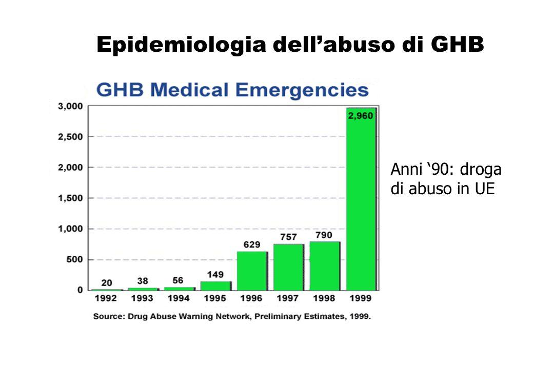 Epidemiologia dellabuso di GHB Anni 90: droga di abuso in UE