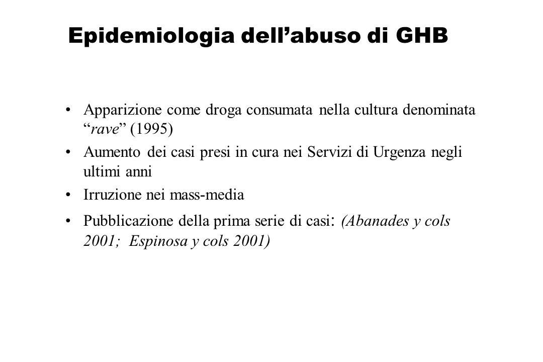 Epidemiologia dellabuso di GHB Apparizione come droga consumata nella cultura denominatarave (1995) Aumento dei casi presi in cura nei Servizi di Urge