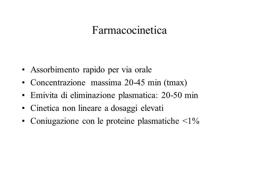 Farmacocinetica Assorbimento rapido per via orale Concentrazione massima 20-45 min (tmax) Emivita di eliminazione plasmatica: 20-50 min Cinetica non l