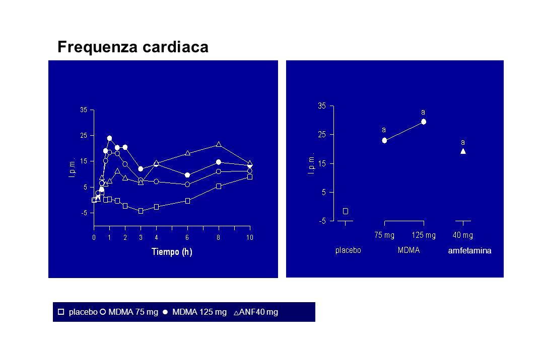 Frequenza cardiaca placebo MDMA 75 mg MDMA 125 mg ANF40 mg amfetamina