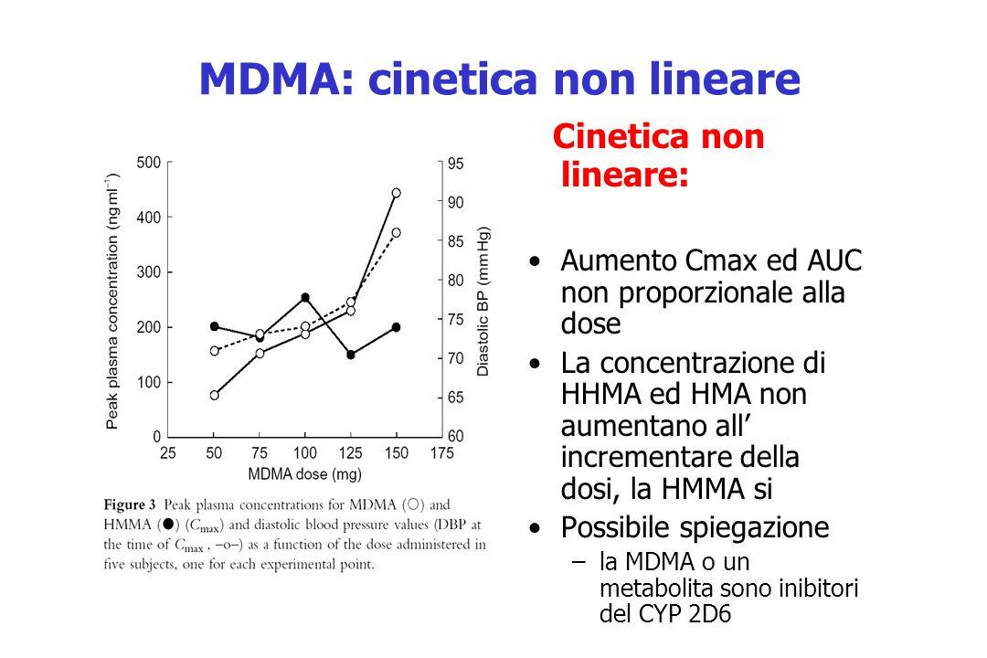 MDMA: cinetica non lineare Cinetica non lineare: Aumento Cmax ed AUC non proporzionale alla dose La concentrazione di HHMA ed HMA non aumentano all in