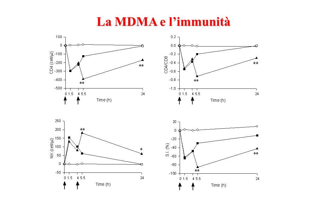 La MDMA e limmunità