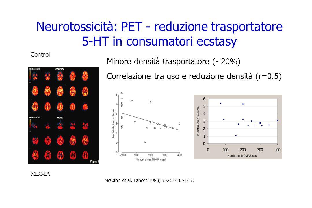 Neurotossicità: PET - reduzione trasportatore 5-HT in consumatori ecstasy Minore densità trasportatore (- 20%) Correlazione tra uso e reduzione densit