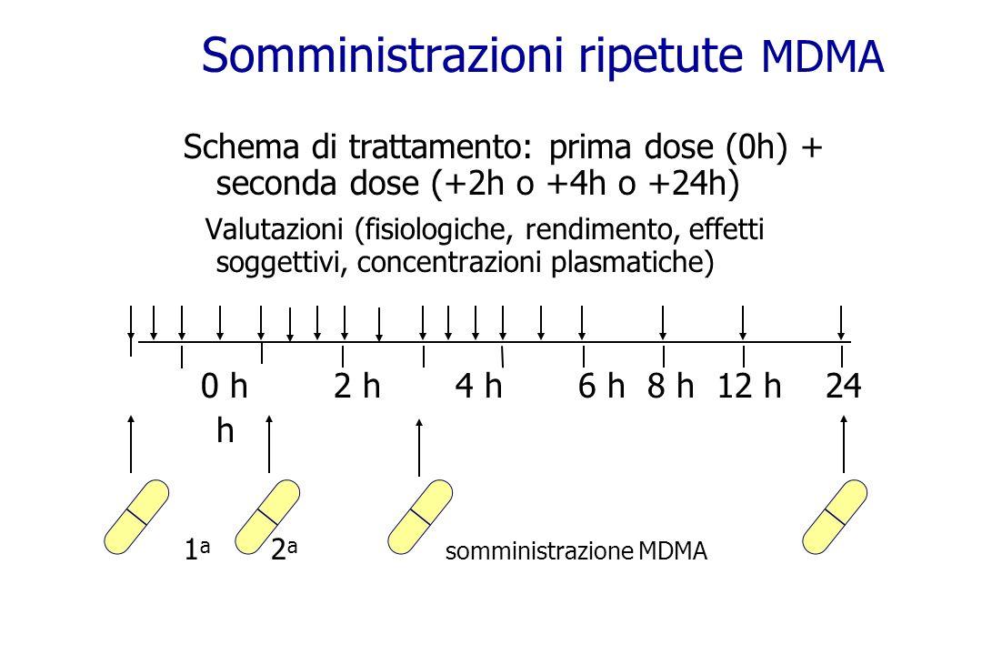 Somministrazioni ripetute MDMA Schema di trattamento: prima dose (0h) + seconda dose (+2h o +4h o +24h) Valutazioni (fisiologiche, rendimento, effetti