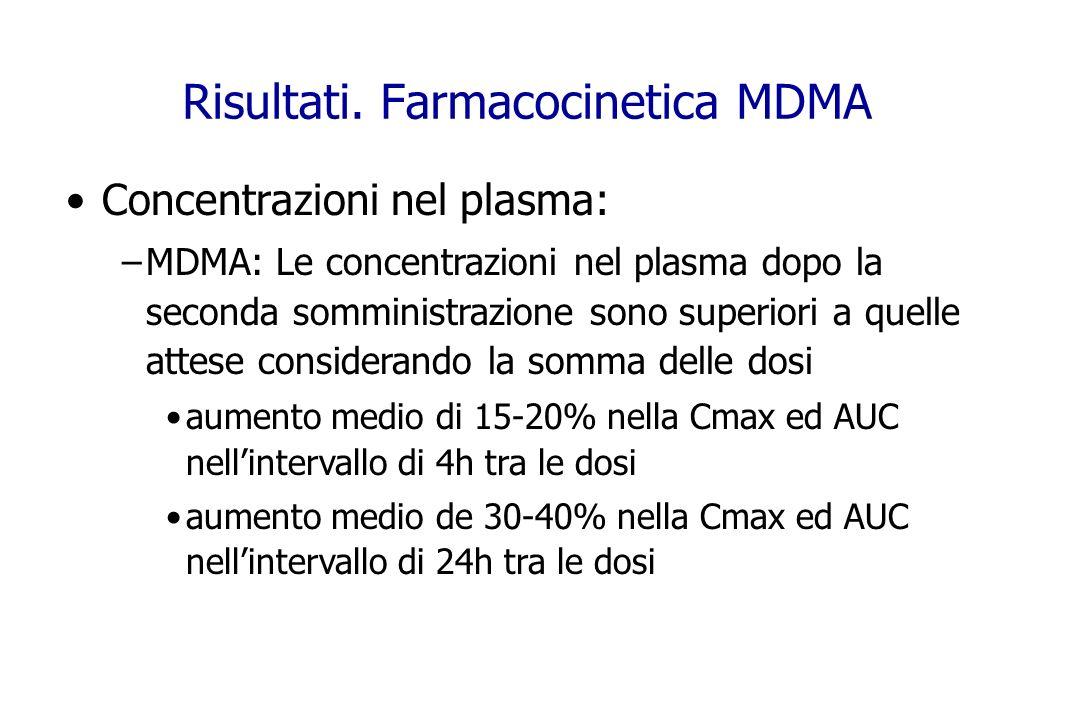 Concentrazioni nel plasma: –MDMA: Le concentrazioni nel plasma dopo la seconda somministrazione sono superiori a quelle attese considerando la somma d