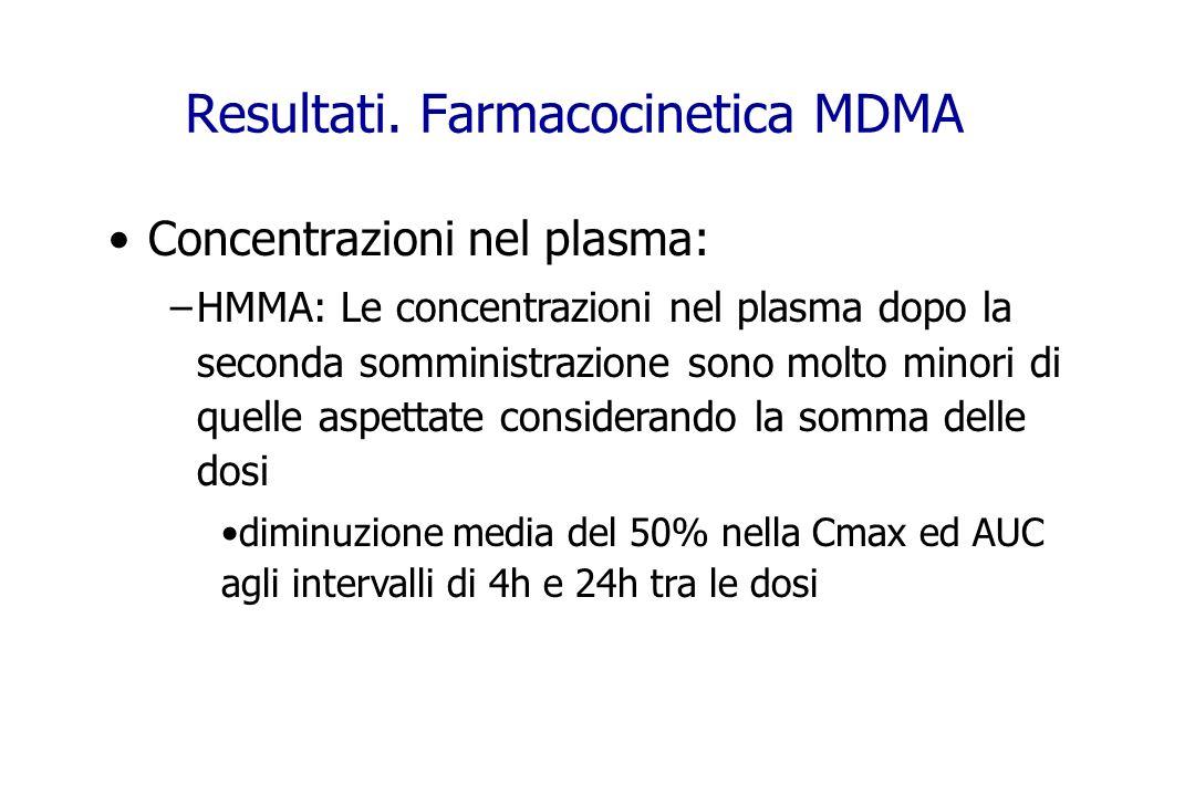 Concentrazioni nel plasma: –HMMA: Le concentrazioni nel plasma dopo la seconda somministrazione sono molto minori di quelle aspettate considerando la