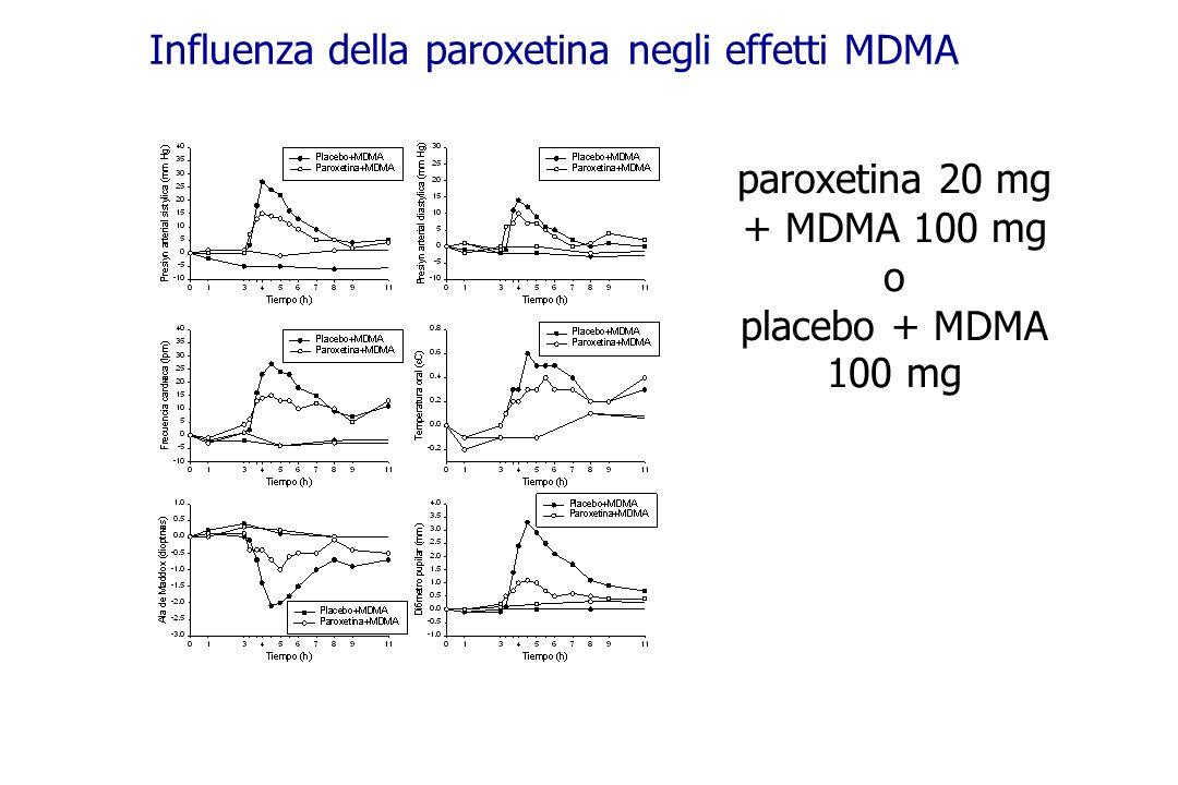 Influenza della paroxetina negli effetti MDMA paroxetina 20 mg + MDMA 100 mg o placebo + MDMA 100 mg