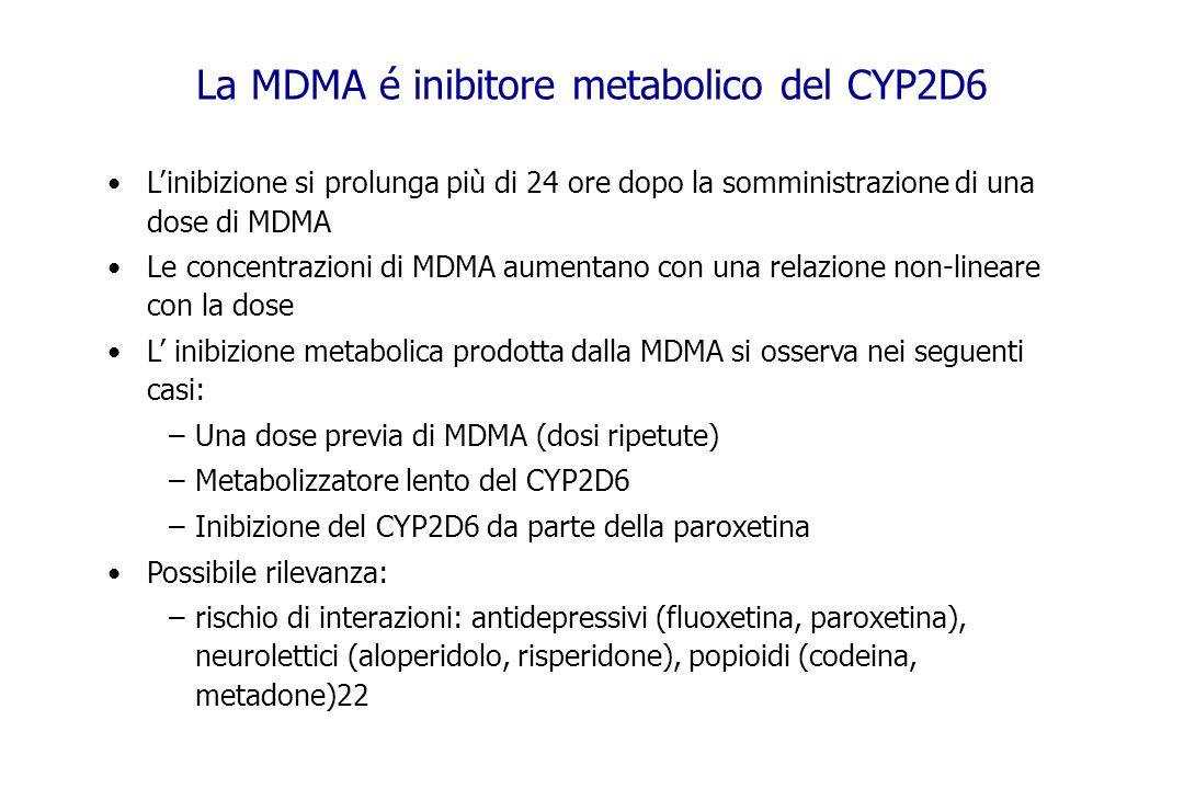 Linibizione si prolunga più di 24 ore dopo la somministrazione di una dose di MDMA Le concentrazioni di MDMA aumentano con una relazione non-lineare c