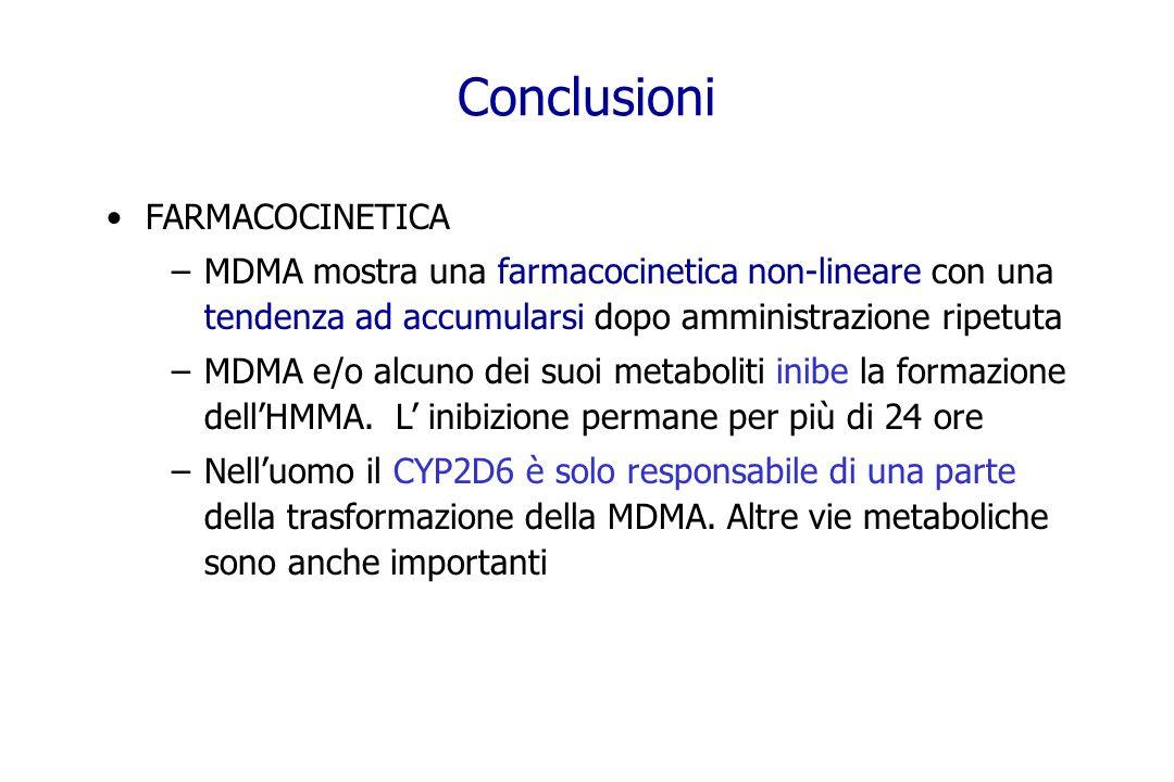 Conclusioni FARMACOCINETICA –MDMA mostra una farmacocinetica non-lineare con una tendenza ad accumularsi dopo amministrazione ripetuta –MDMA e/o alcun
