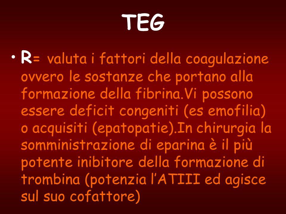 TEG R = valuta i fattori della coagulazione ovvero le sostanze che portano alla formazione della fibrina.Vi possono essere deficit congeniti (es emofi
