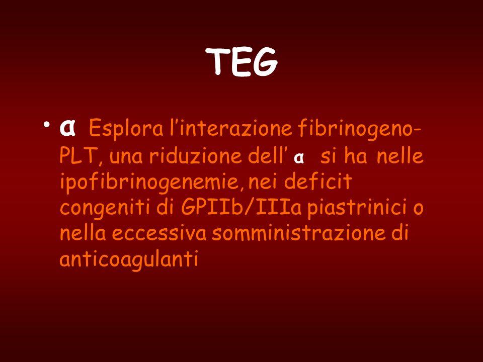 TEG α Esplora linterazione fibrinogeno- PLT, una riduzione dell α si ha nelle ipofibrinogenemie, nei deficit congeniti di GPIIb/IIIa piastrinici o nel