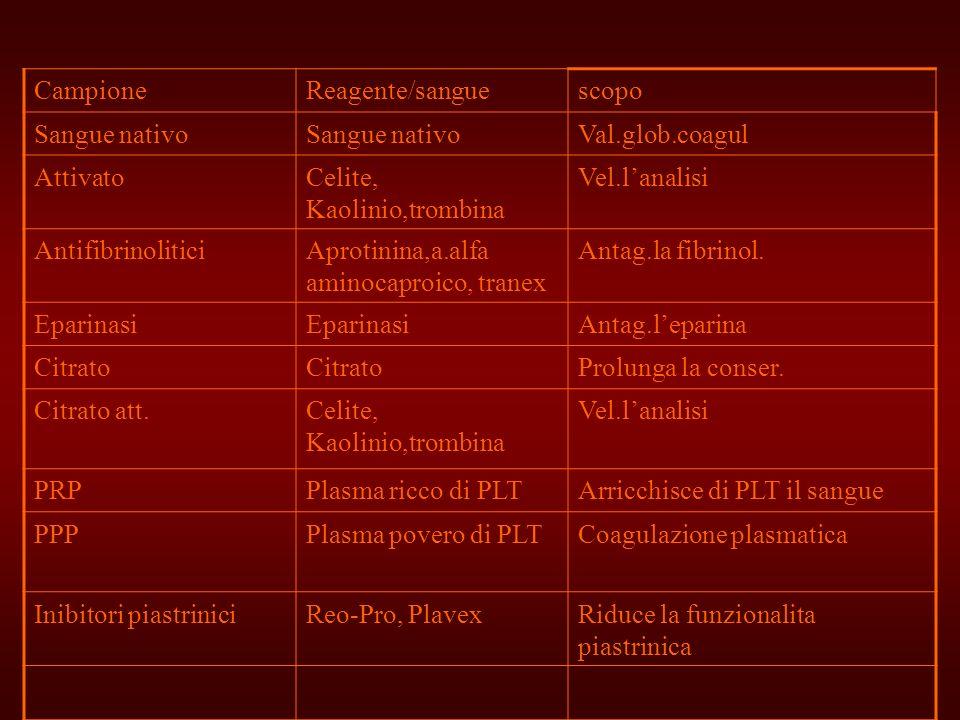 CampioneReagente/sanguescopo Sangue nativo Val.glob.coagul AttivatoCelite, Kaolinio,trombina Vel.lanalisi AntifibrinoliticiAprotinina,a.alfa aminocapr