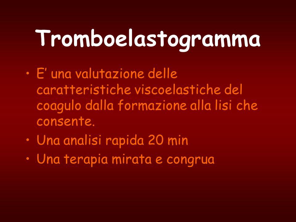 Tromboelastogramma E una valutazione delle caratteristiche viscoelastiche del coagulo dalla formazione alla lisi che consente. Una analisi rapida 20 m