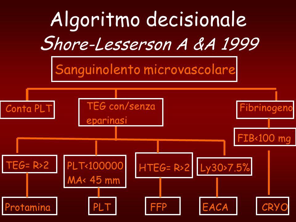 Algoritmo decisionale S hore-Lesserson A &A 1999 Sanguinolento microvascolare Conta PLT TEG con/senza eparinasi Fibrinogeno TEG= R>2 PLT<100000 MA< 45