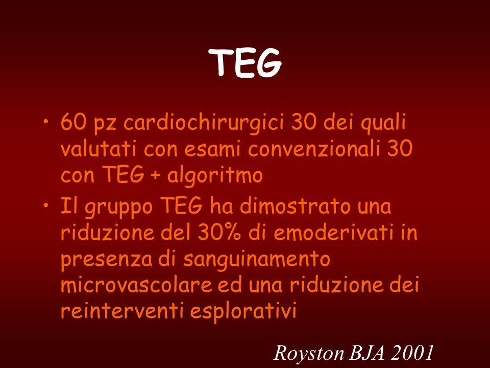 TEG 60 pz cardiochirurgici 30 dei quali valutati con esami convenzionali 30 con TEG + algoritmo Il gruppo TEG ha dimostrato una riduzione del 30% di e
