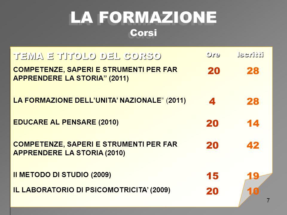 7 LA FORMAZIONE Corsi TEMA E TITOLO DEL CORSO Ore OreIscritti COMPETENZE, SAPERI E STRUMENTI PER FAR APPRENDERE LA STORIA (2011) 2028 LA FORMAZIONE DELLUNITA NAZIONALE (2011) 428 EDUCARE AL PENSARE (2010) 2014 COMPETENZE, SAPERI E STRUMENTI PER FAR APPRENDERE LA STORIA (2010) 2042 Il METODO DI STUDIO (2009) 1519 IL LABORATORIO DI PSICOMOTRICITA (2009) 2010